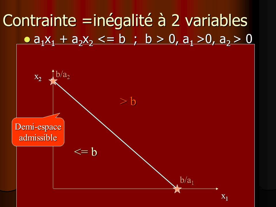 Contrainte =inégalité à 2 variables