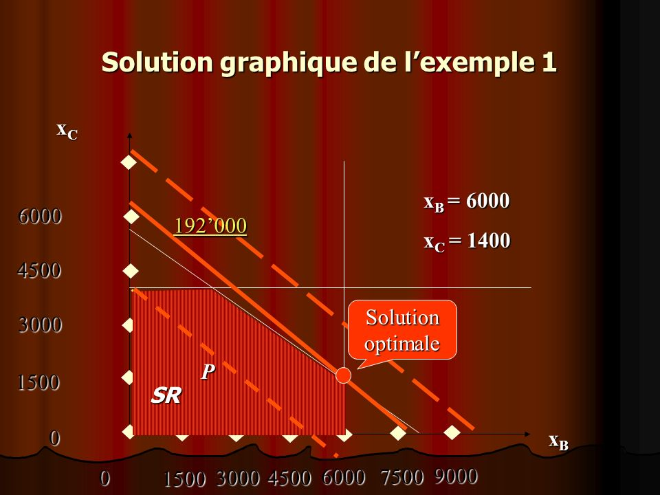 Solution graphique de l'exemple 1