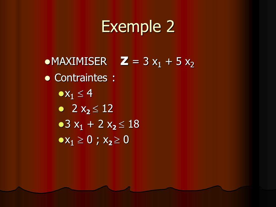 Exemple 2 MAXIMISER z = 3 x1 + 5 x2 Contraintes : x1  4 2 x2  12