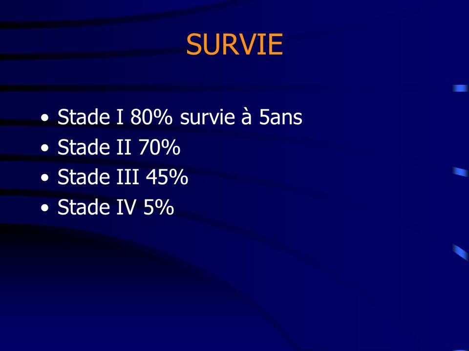 SURVIE Stade I 80% survie à 5ans Stade II 70% Stade III 45%