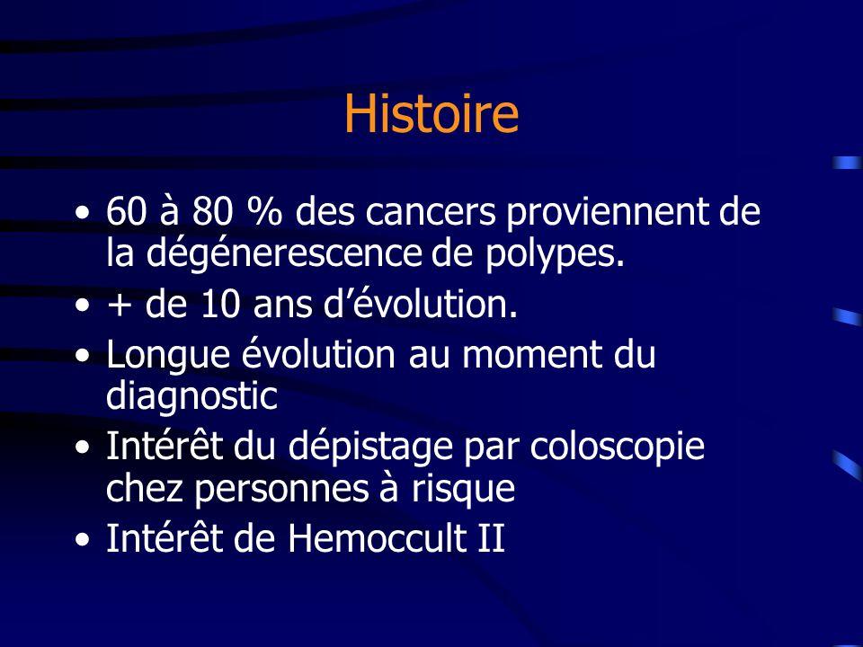 Histoire 60 à 80 % des cancers proviennent de la dégénerescence de polypes. + de 10 ans d'évolution.