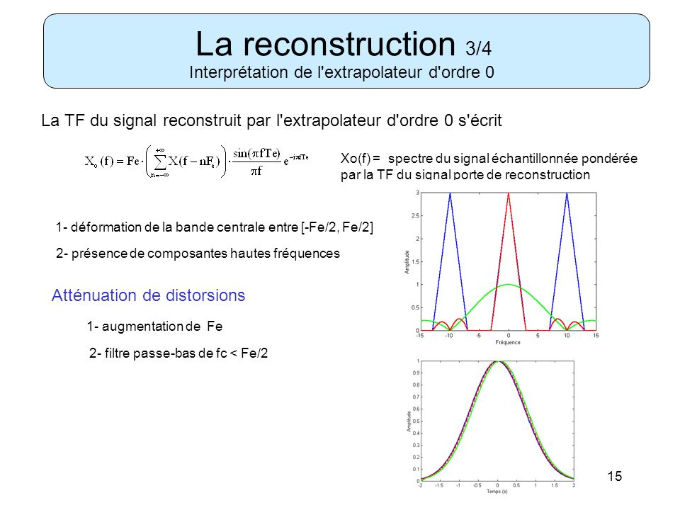 La reconstruction 3/4 Interprétation de l extrapolateur d ordre 0