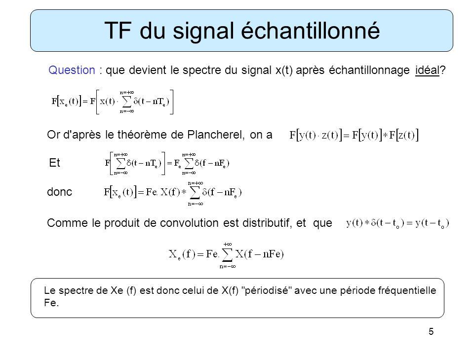 TF du signal échantillonné