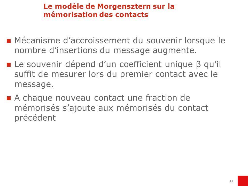 Le modèle de Morgensztern sur la mémorisation des contacts