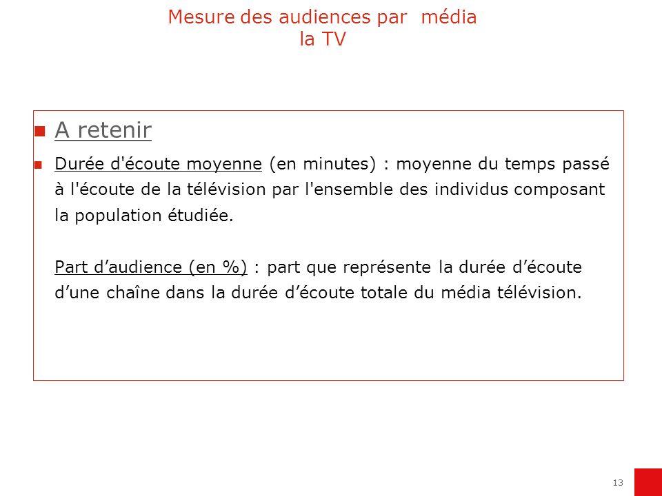 Mesure des audiences par média la TV