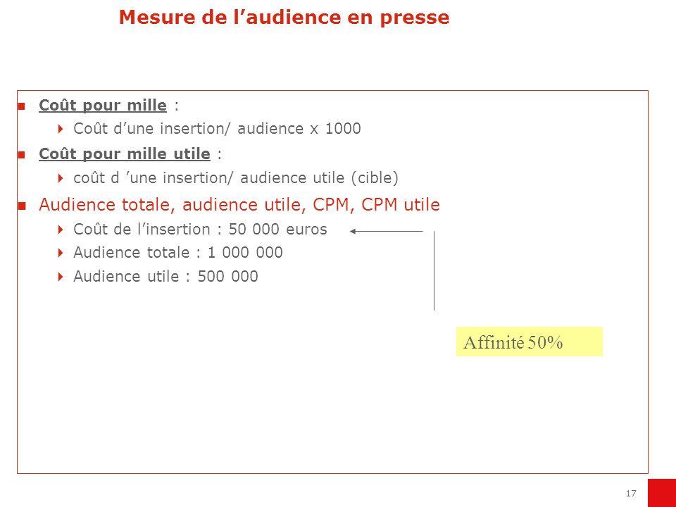 Mesure de l'audience en presse