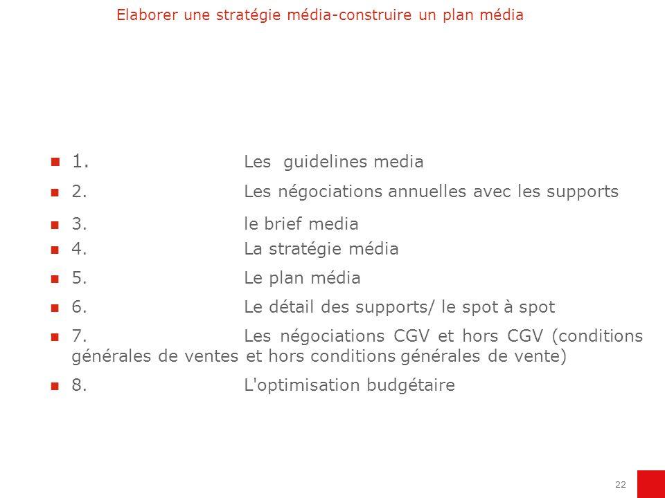 Elaborer une stratégie média-construire un plan média