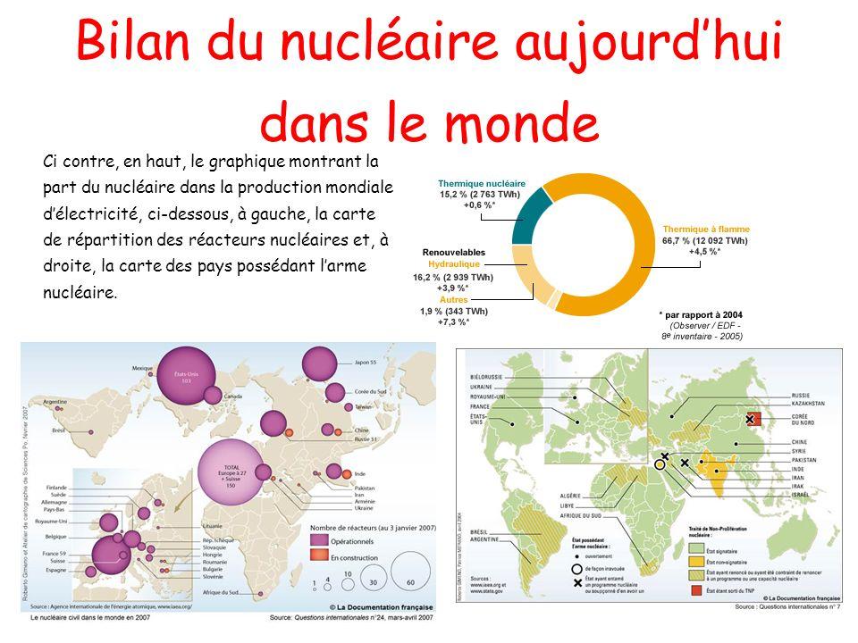 Bilan du nucléaire aujourd'hui dans le monde