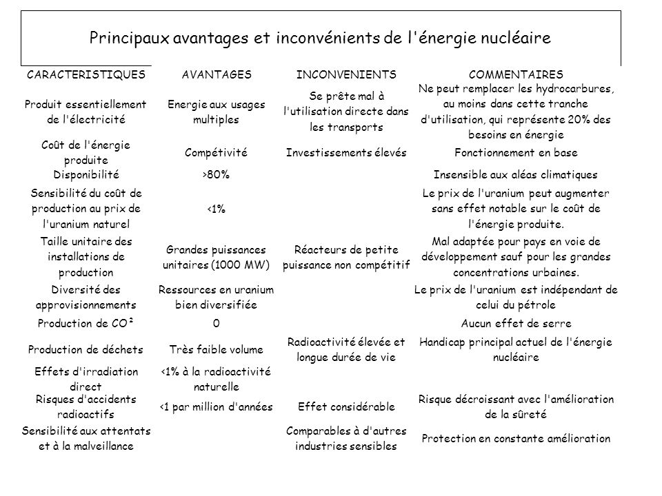 Principaux avantages et inconvénients de l énergie nucléaire