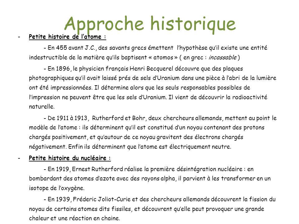 Approche historique Petite histoire de l'atome :