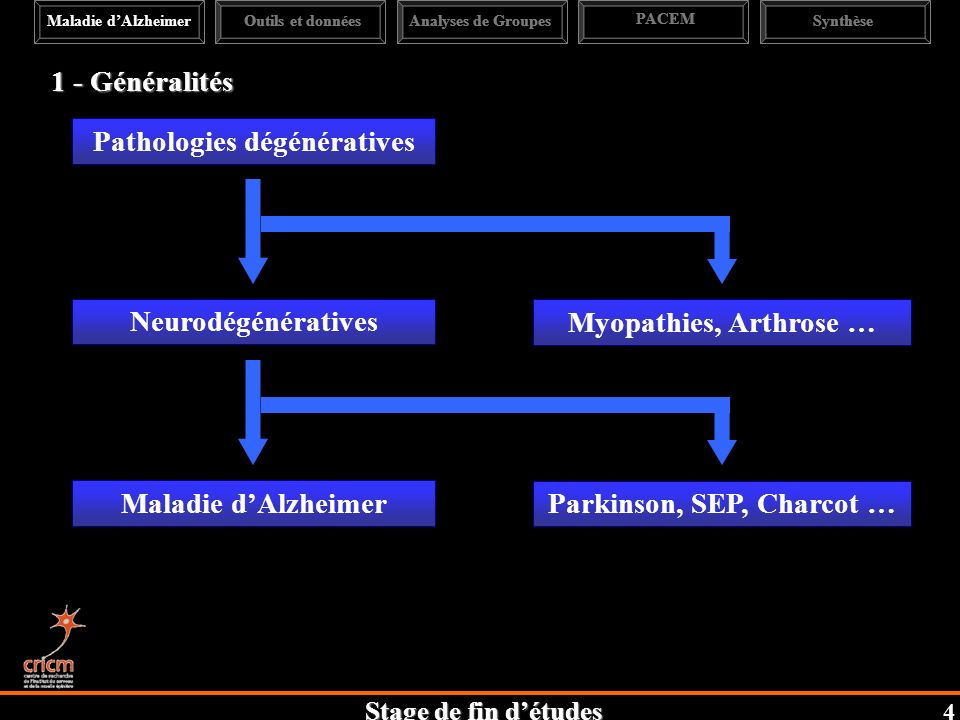 Pathologies dégénératives Parkinson, SEP, Charcot …