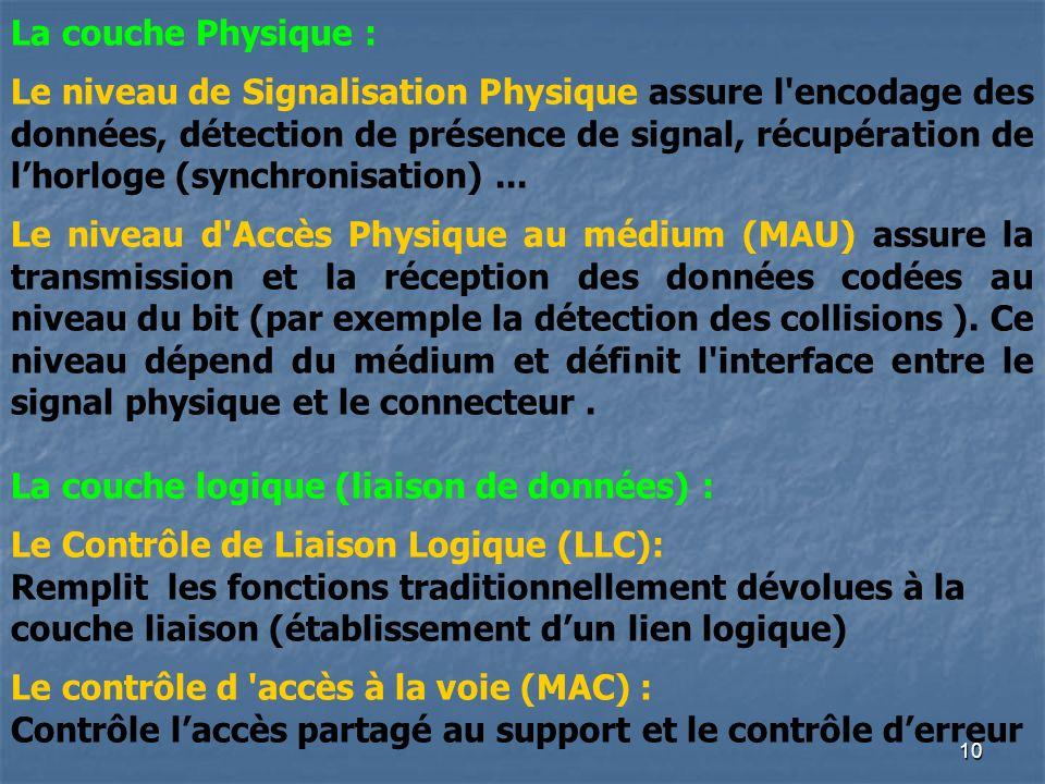 La couche Physique :