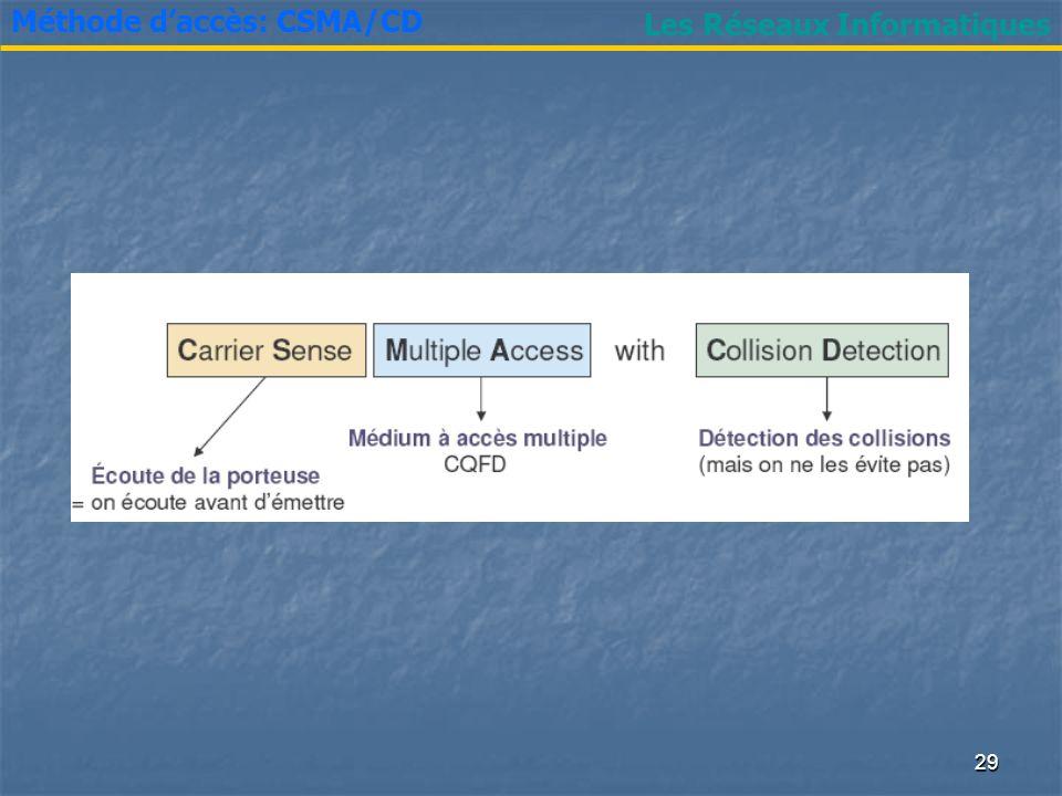 Méthode d'accès: CSMA/CD