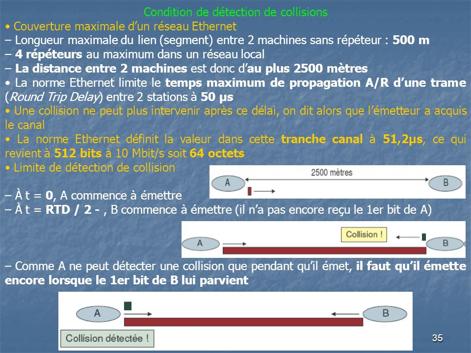 Condition de détection de collisions