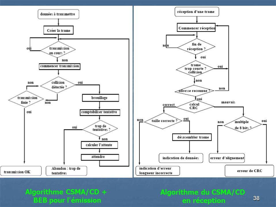 Algorithme CSMA/CD + BEB pour l émission Algorithme du CSMA/CD en réception