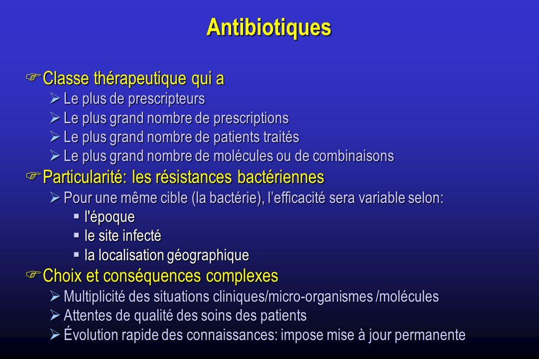 Antibiotiques Classe thérapeutique qui a