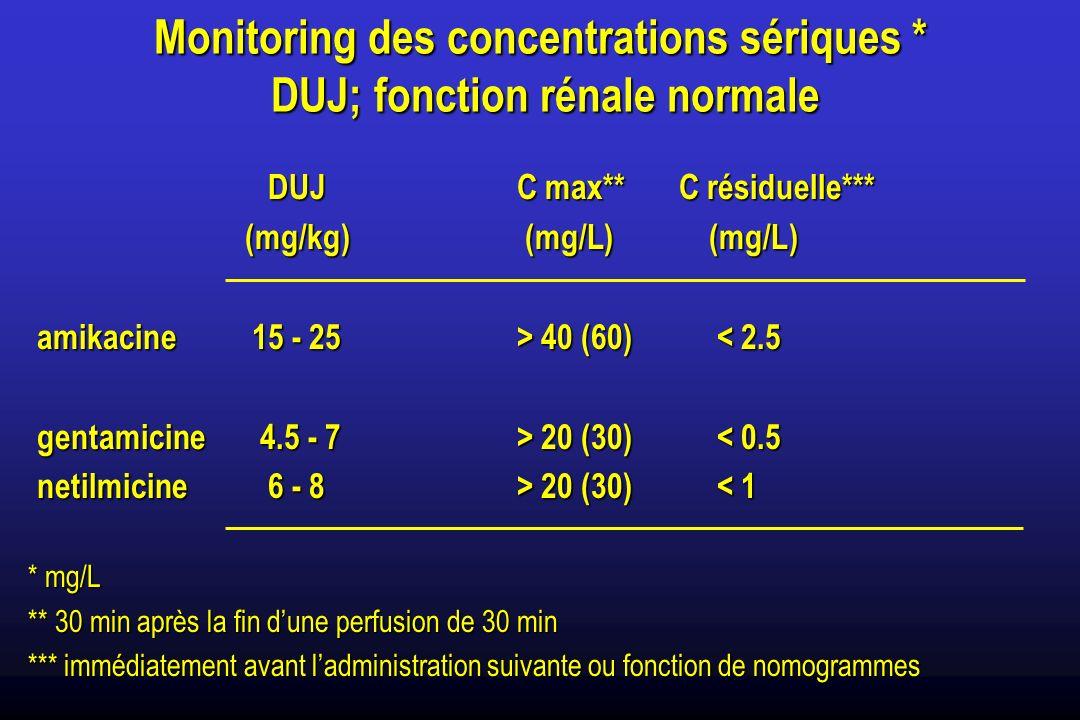 Monitoring des concentrations sériques * DUJ; fonction rénale normale