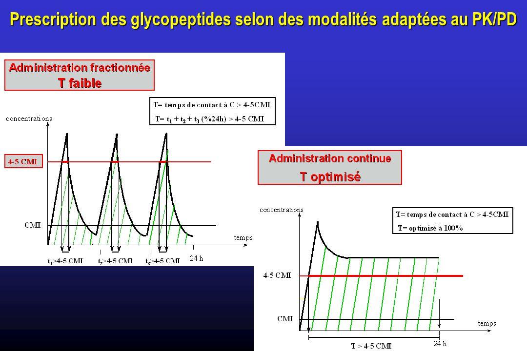 Prescription des glycopeptides selon des modalités adaptées au PK/PD