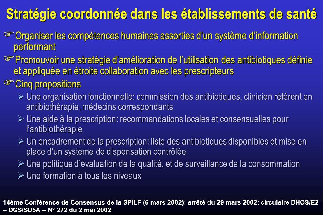 Stratégie coordonnée dans les établissements de santé