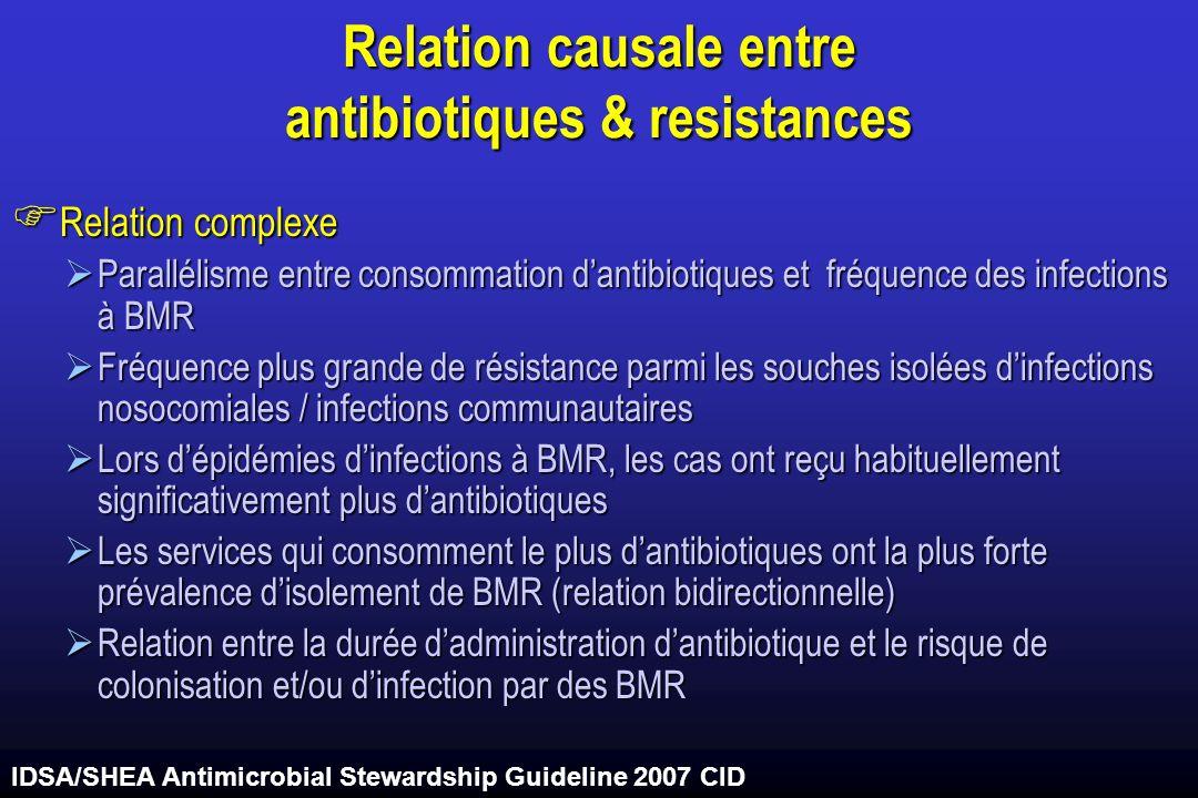 Relation causale entre antibiotiques & resistances