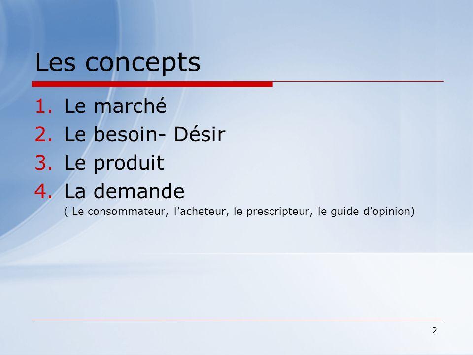 Les concepts Le marché Le besoin- Désir Le produit La demande