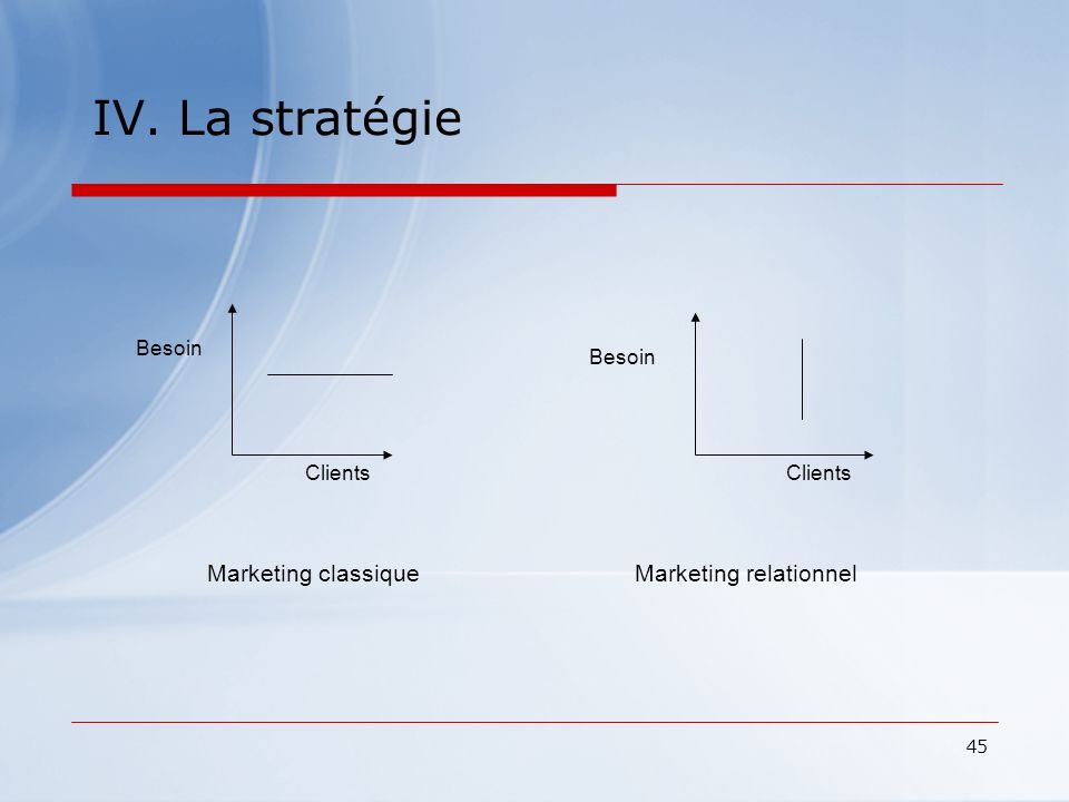 IV. La stratégie Marketing classique Marketing relationnel Besoin