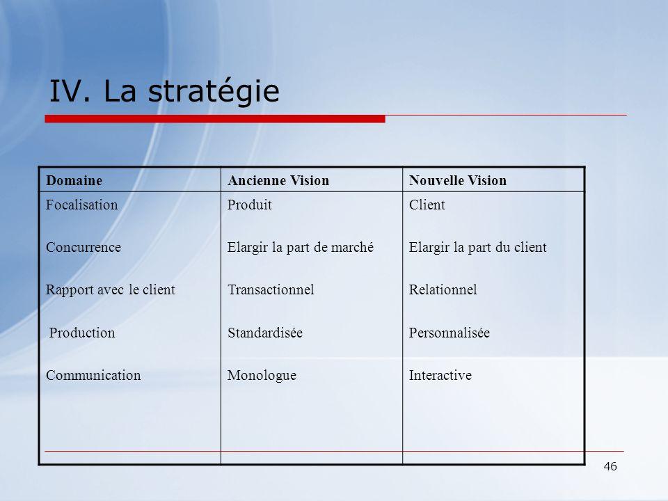 IV. La stratégie Domaine Ancienne Vision Nouvelle Vision Focalisation