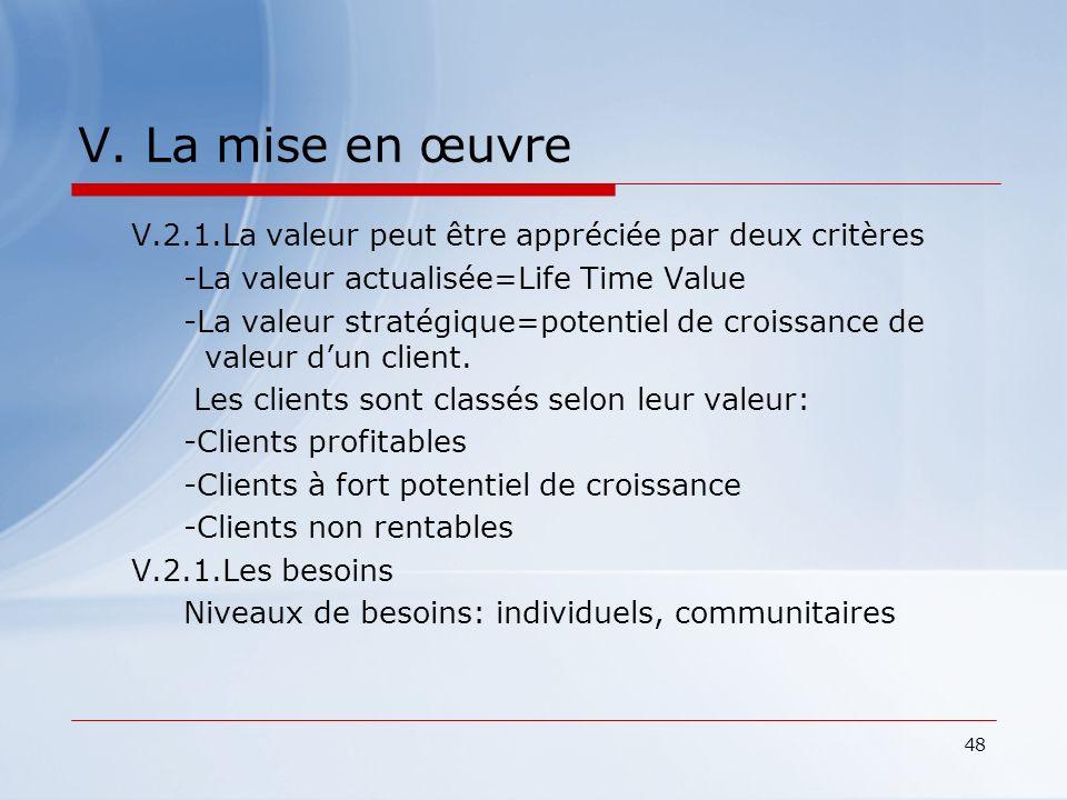 V. La mise en œuvre V.2.1.La valeur peut être appréciée par deux critères. -La valeur actualisée=Life Time Value.