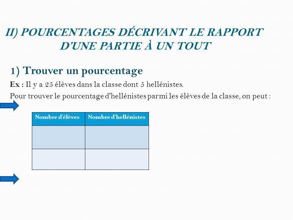II) POURCENTAGES DÉCRIVANT LE RAPPORT D'UNE PARTIE À UN TOUT