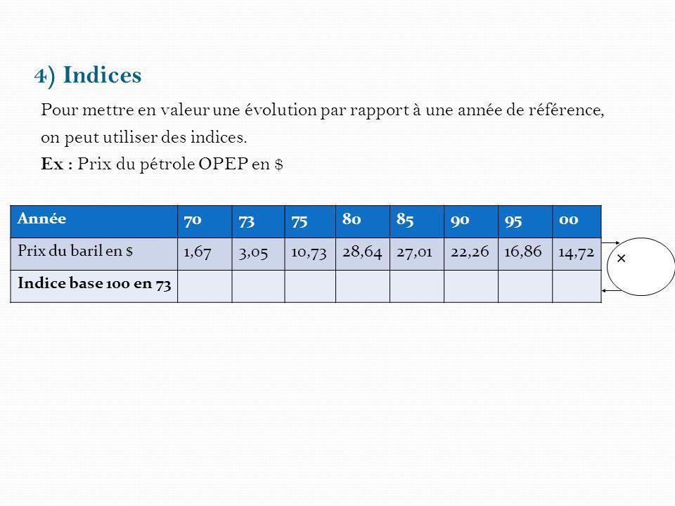 4) Indices Pour mettre en valeur une évolution par rapport à une année de référence, on peut utiliser des indices. Ex : Prix du pétrole OPEP en $