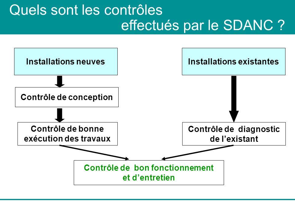 Quels sont les contrôles effectués par le SDANC