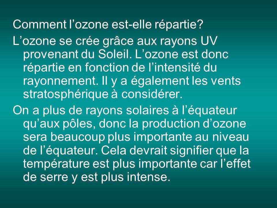 Comment l'ozone est-elle répartie