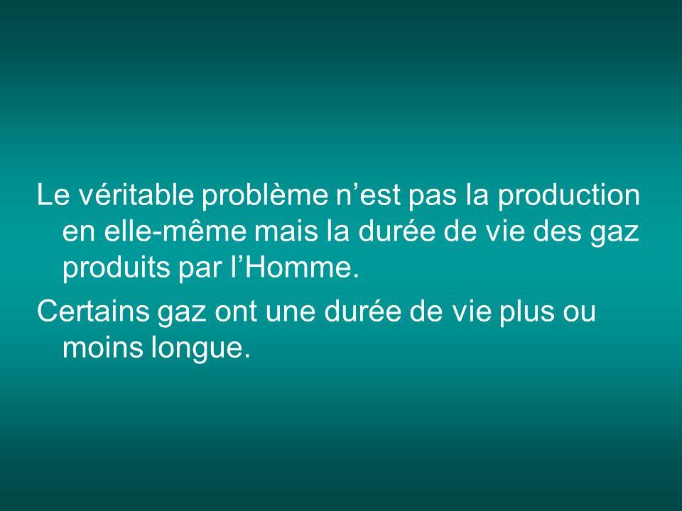 Le véritable problème n'est pas la production en elle-même mais la durée de vie des gaz produits par l'Homme.