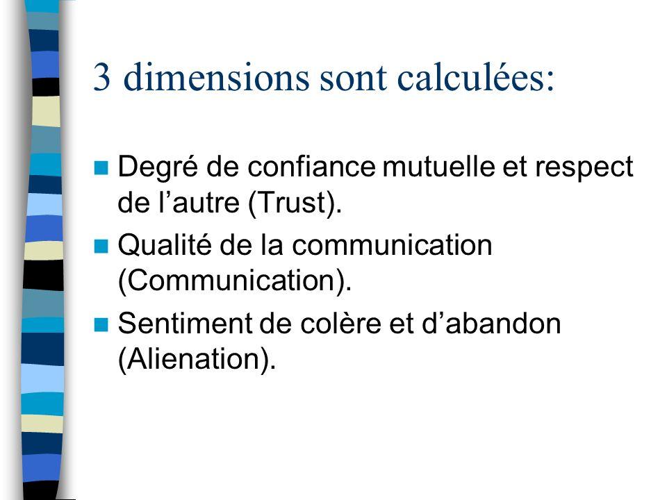 3 dimensions sont calculées: