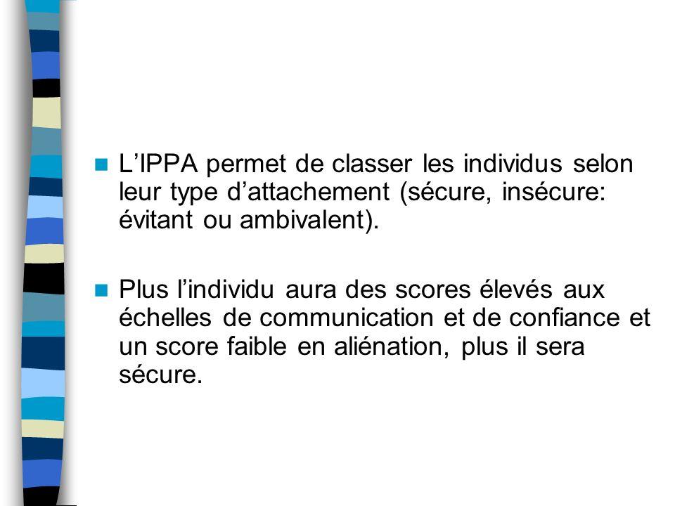 L'IPPA permet de classer les individus selon leur type d'attachement (sécure, insécure: évitant ou ambivalent).