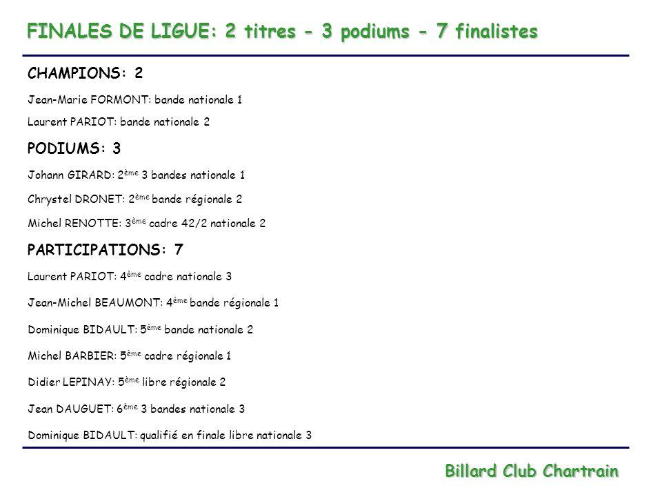 FINALES DE LIGUE: 2 titres - 3 podiums - 7 finalistes