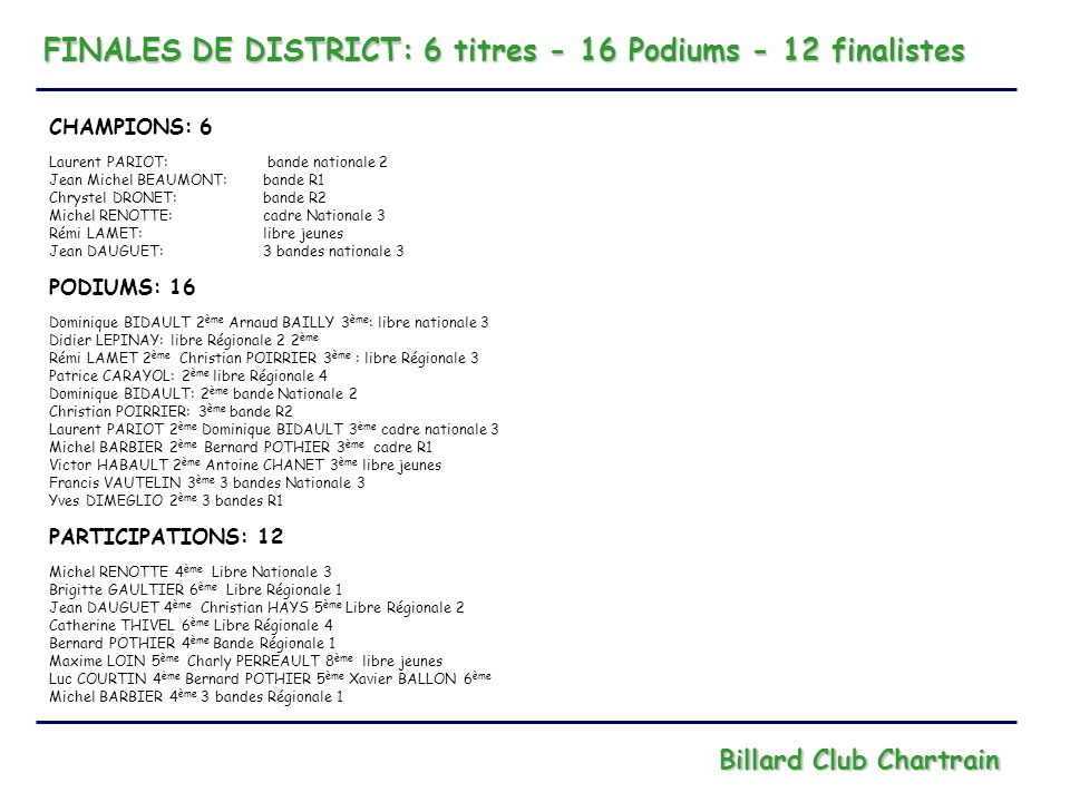 FINALES DE DISTRICT: 6 titres - 16 Podiums - 12 finalistes