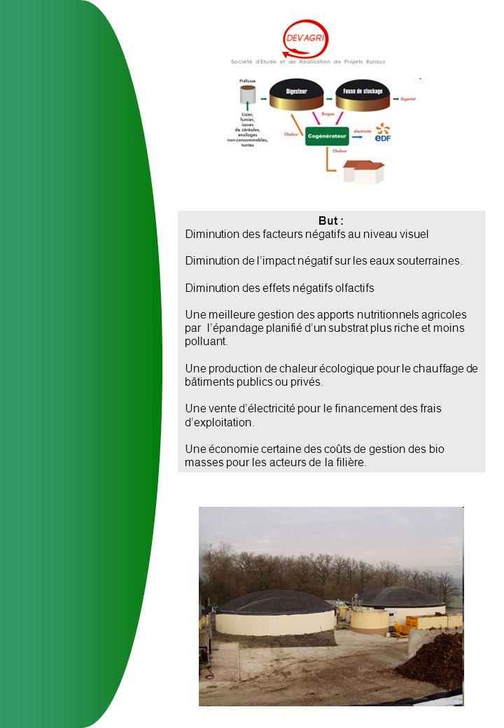 But : Diminution des facteurs négatifs au niveau visuel. Diminution de l'impact négatif sur les eaux souterraines.