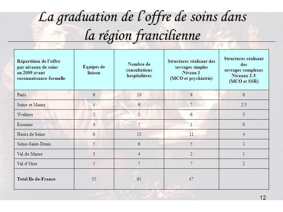 La graduation de l'offre de soins dans la région francilienne