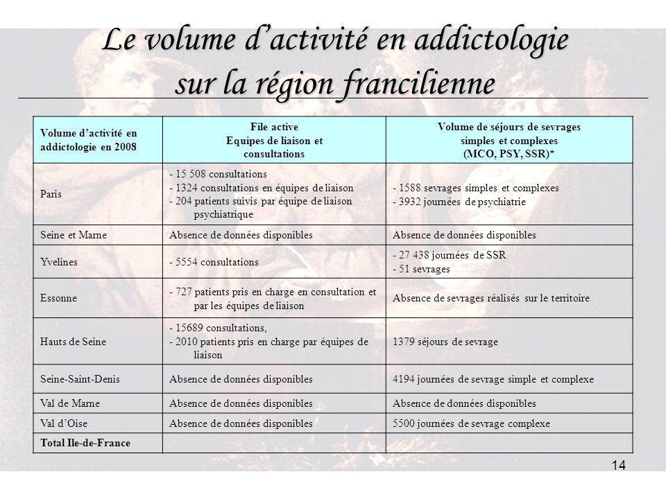 Le volume d'activité en addictologie sur la région francilienne