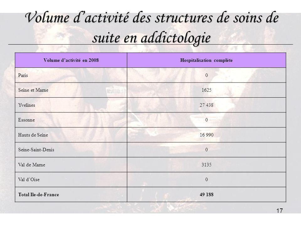 Volume d'activité des structures de soins de suite en addictologie