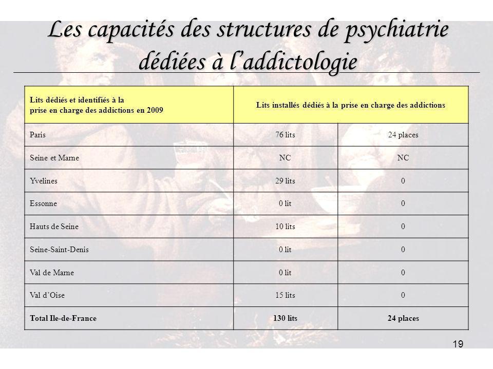 Les capacités des structures de psychiatrie dédiées à l'addictologie