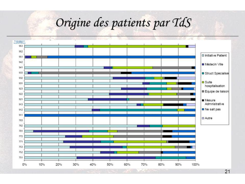 Origine des patients par TdS