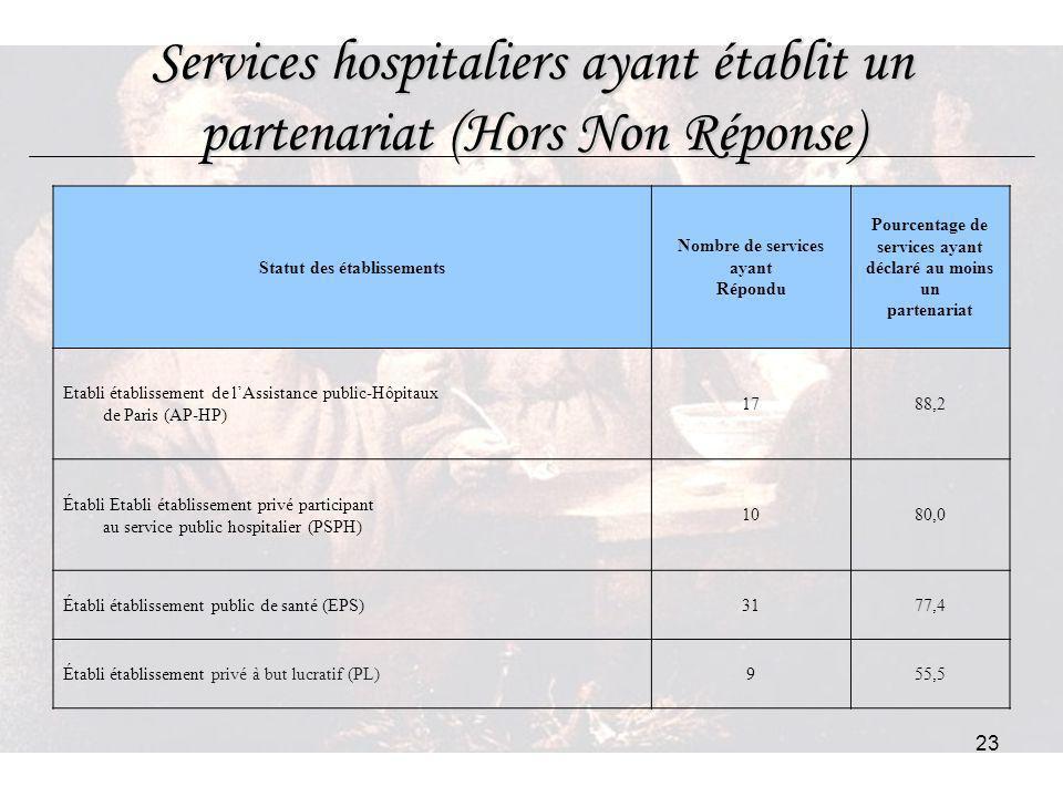 Services hospitaliers ayant établit un partenariat (Hors Non Réponse)