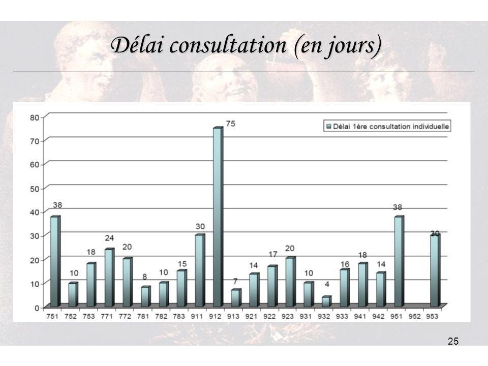 Délai consultation (en jours)
