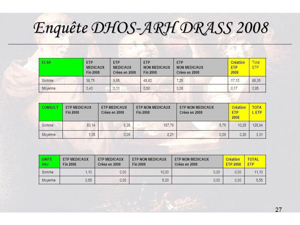 Enquête DHOS-ARH DRASS 2008
