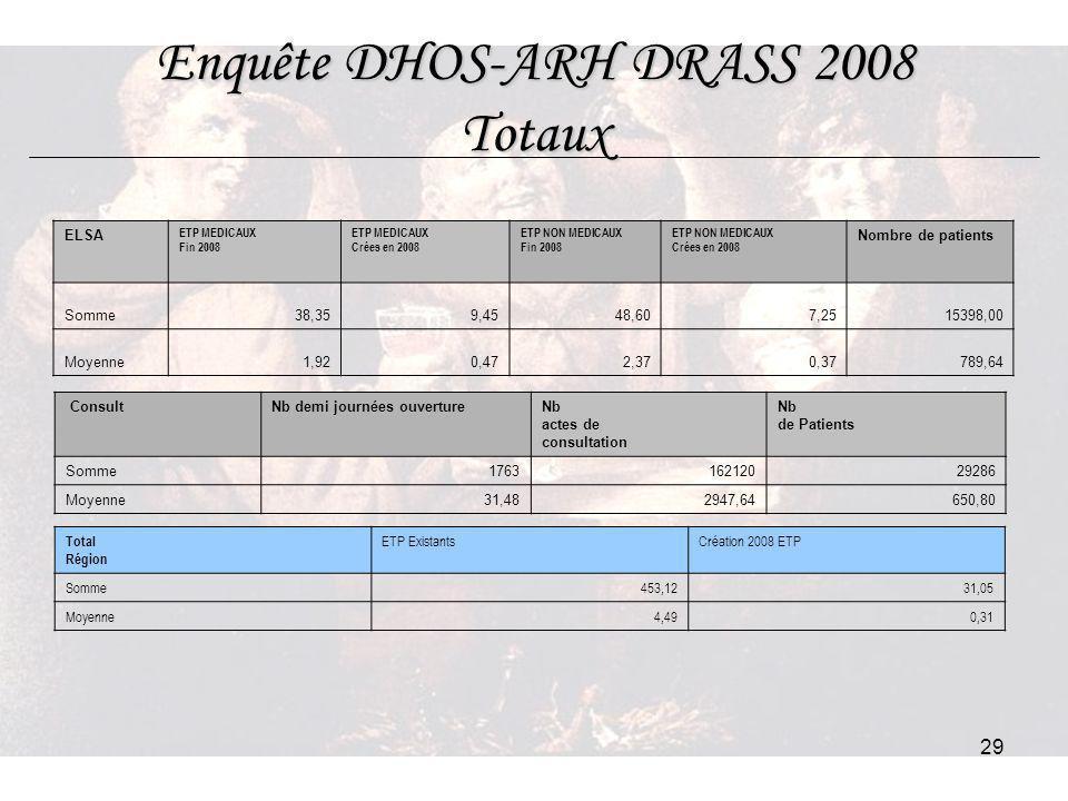 Enquête DHOS-ARH DRASS 2008 Totaux