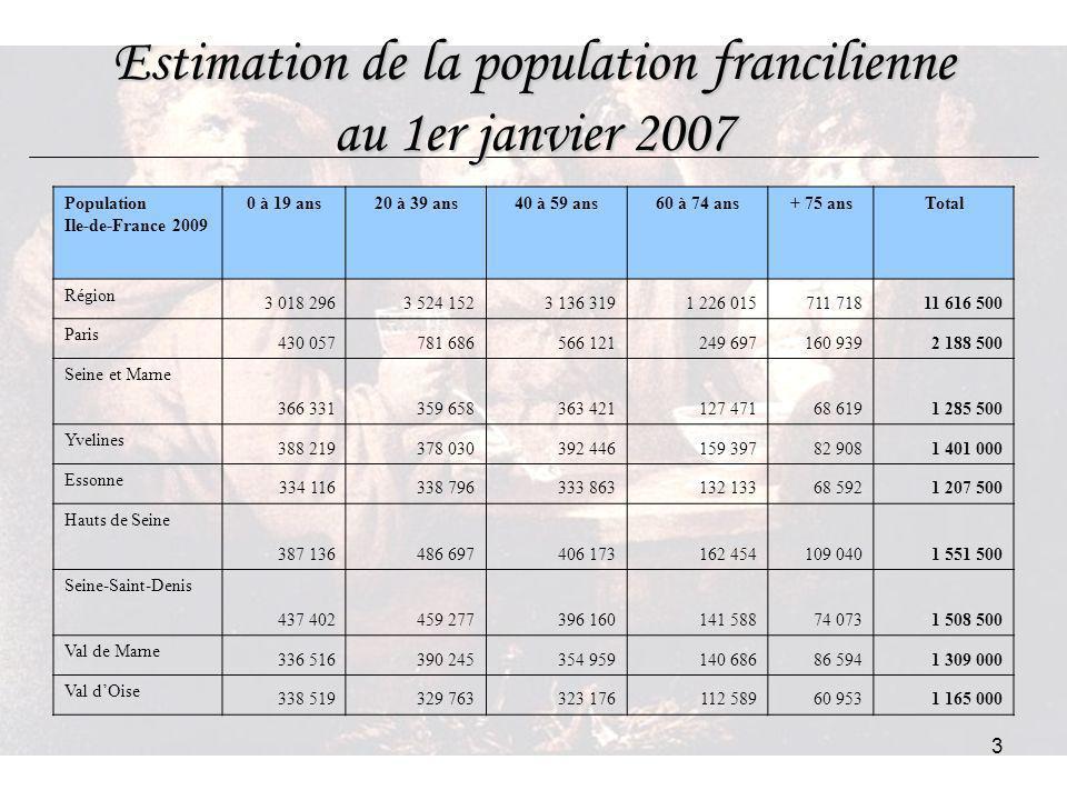 Estimation de la population francilienne au 1er janvier 2007