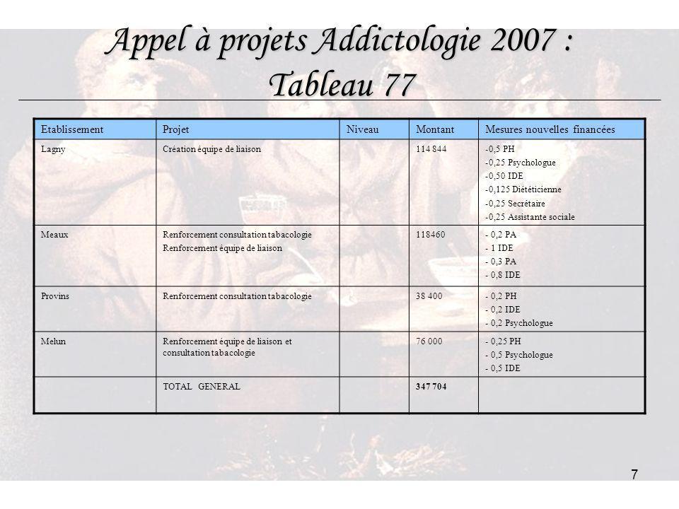 Appel à projets Addictologie 2007 : Tableau 77