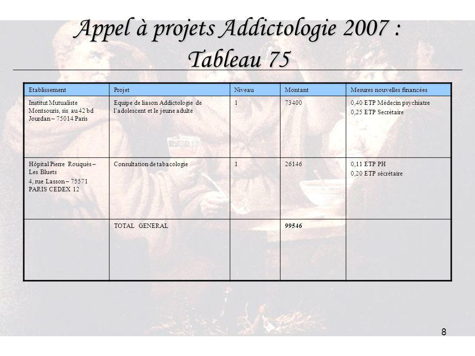 Appel à projets Addictologie 2007 : Tableau 75